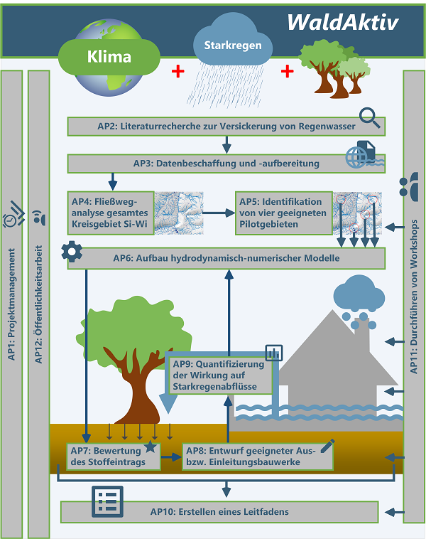 WaldAktiv Arbeitspakete
